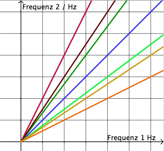 frequenz wellenlänge zusammenhang